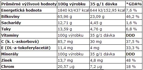 Welness protein daily - tabulka